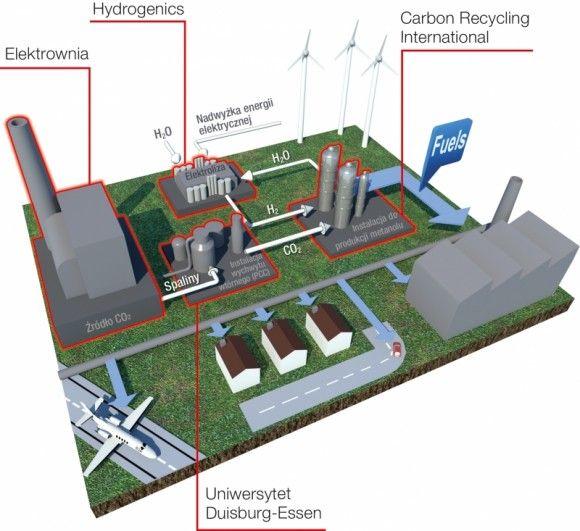 Produkcja-metanolu-z-dwutlenku-wegla